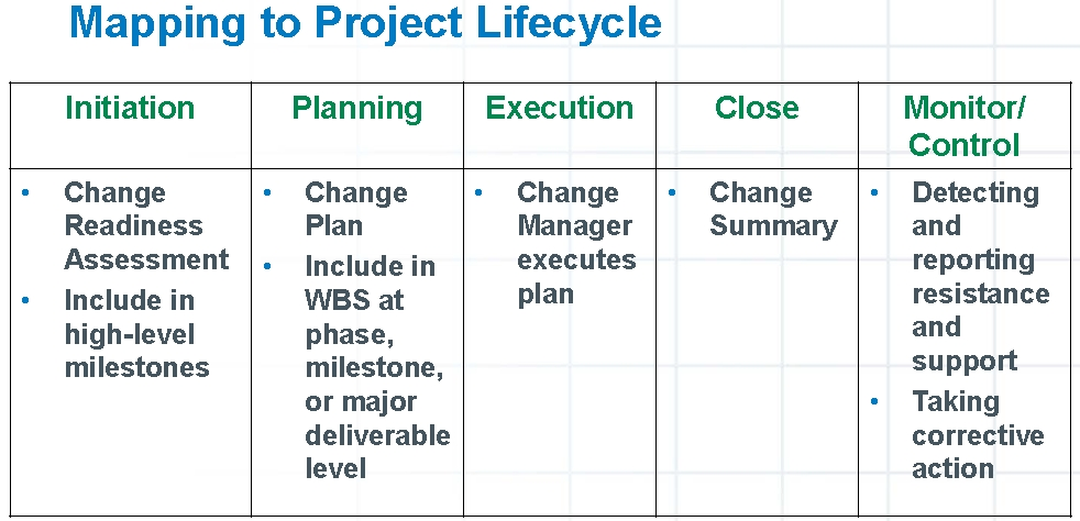 mapping_to_project_lifecycle